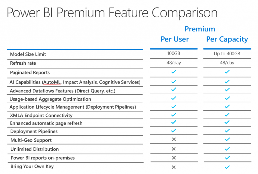 Premium Per Use License (PPU)